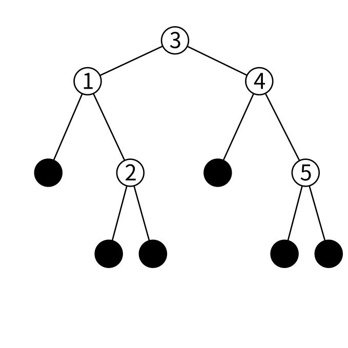 btreeの図