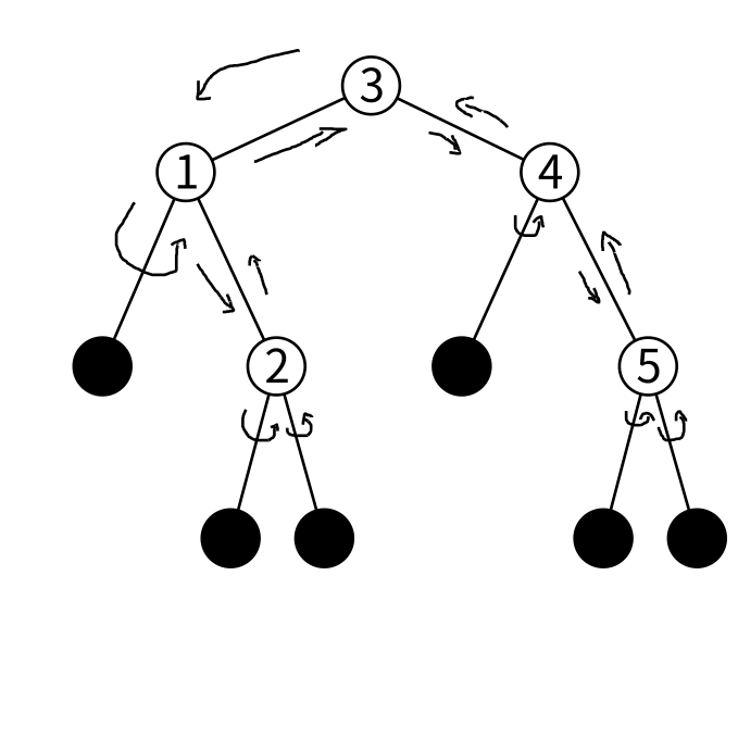 btreeのfoldlの図