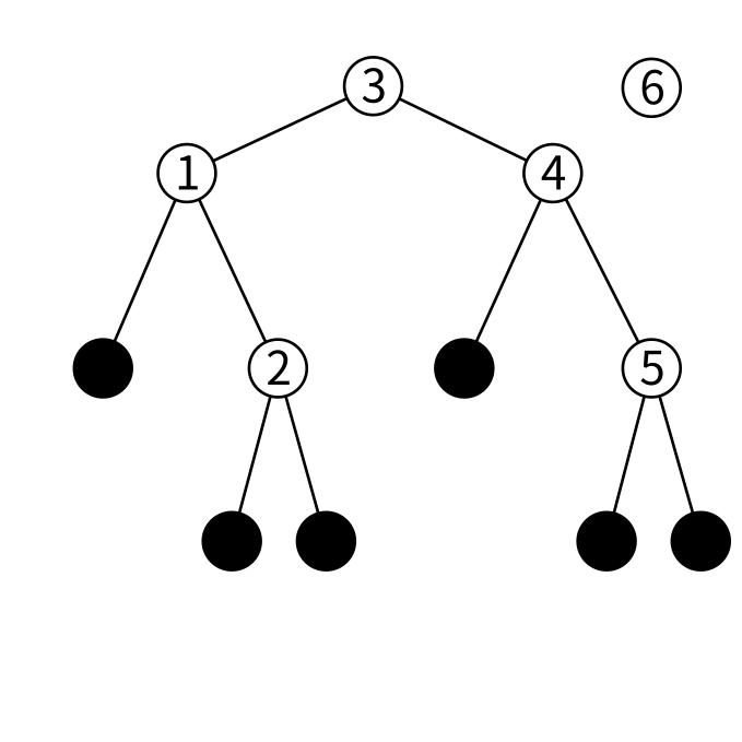 btreeの挿入の図1