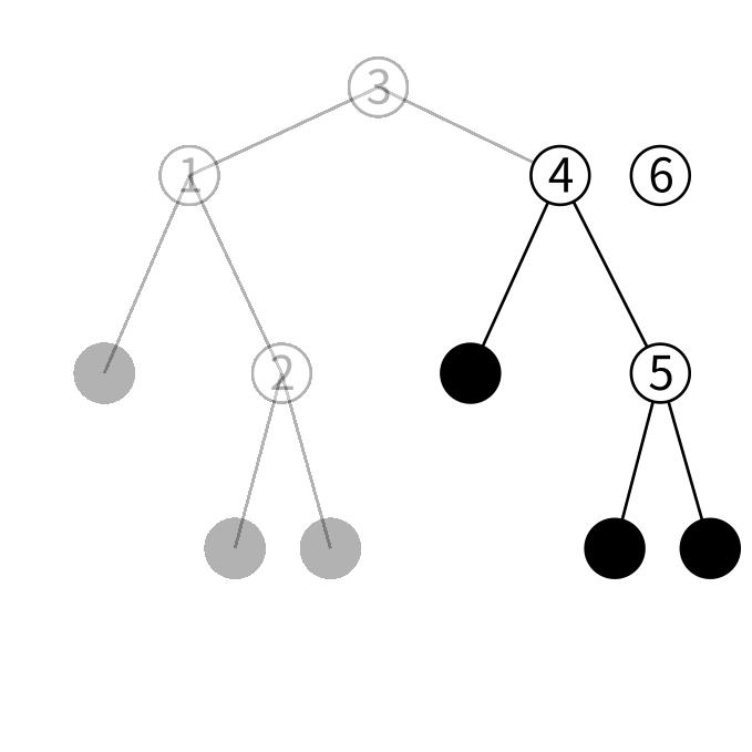 btreeの挿入の図2