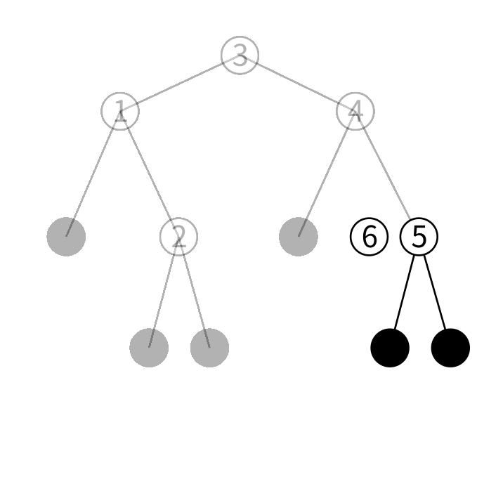 btreeの挿入の図3