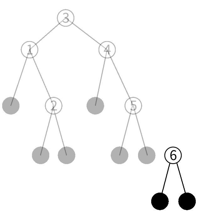 btreeの挿入の図5