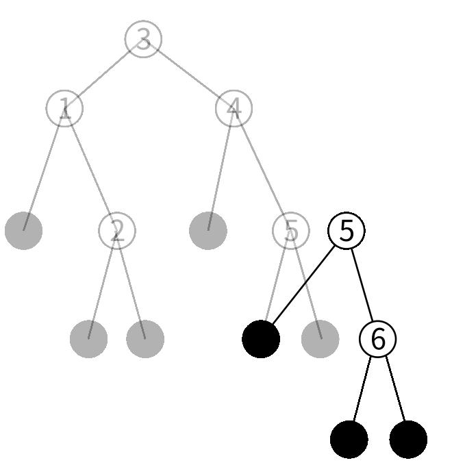 btreeの挿入の図6