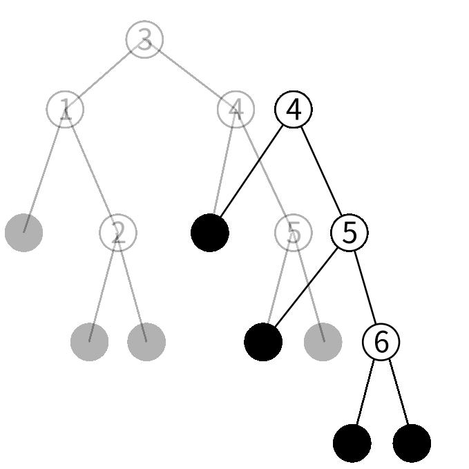 btreeの挿入の図7