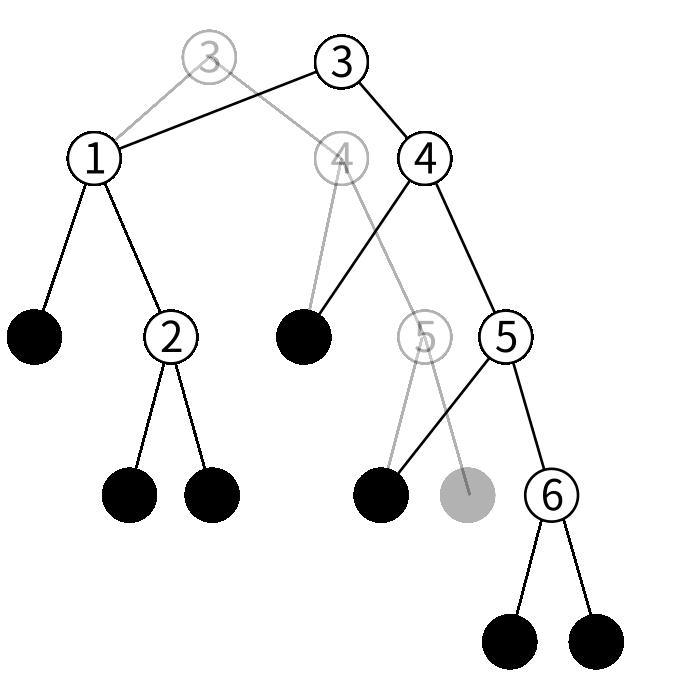 btreeの挿入の図8