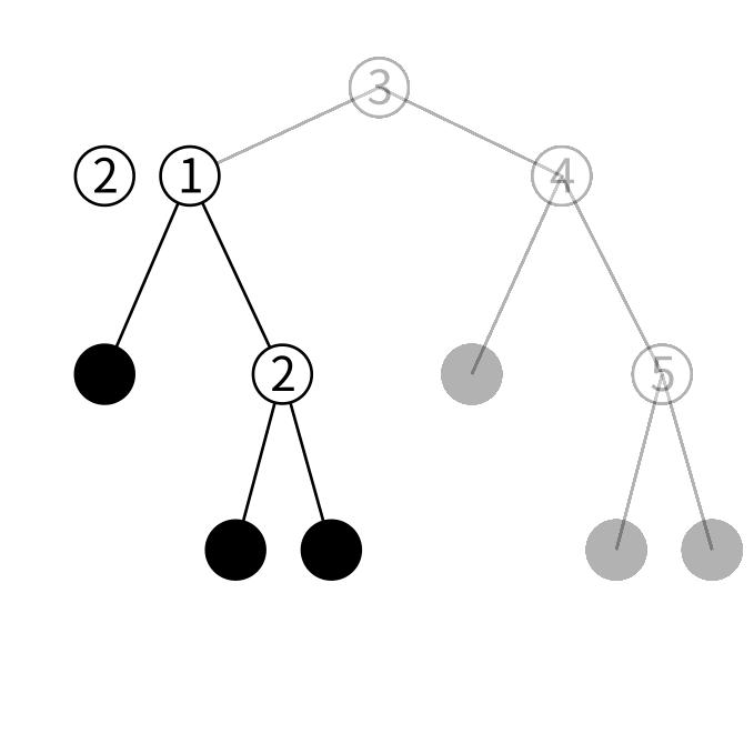 btreeの検索の図2