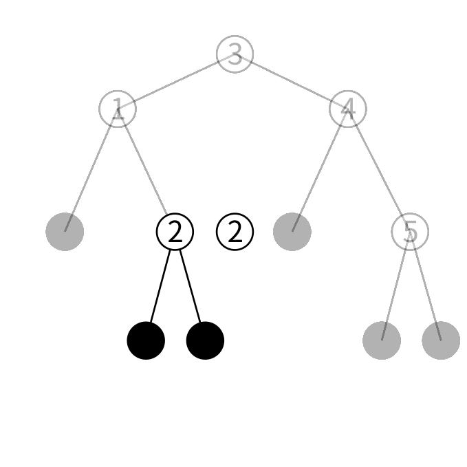 btreeの検索の図3