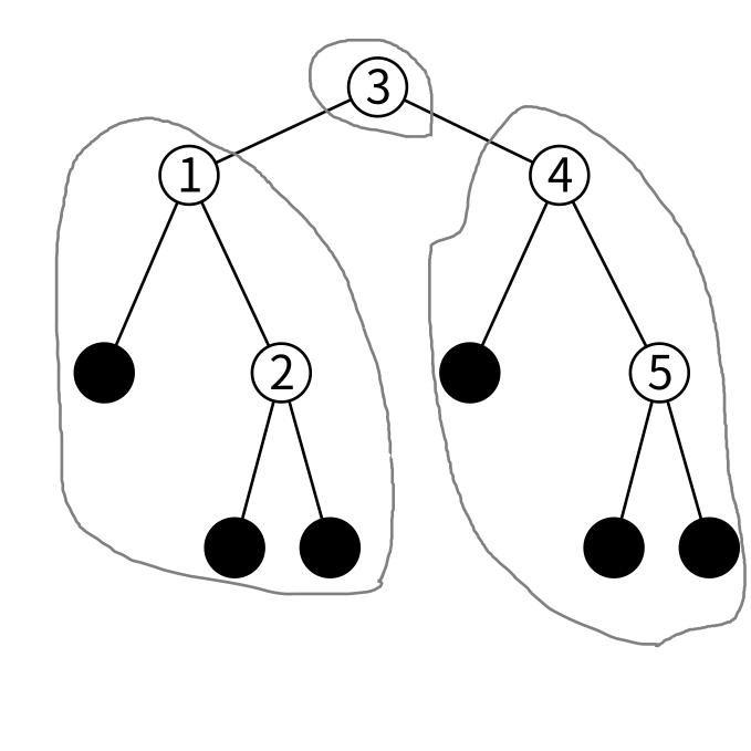 btreeの順序の図